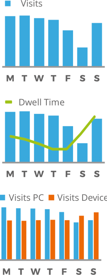 day_of_week_traffic_and_dwell_time_and_device_day_x3