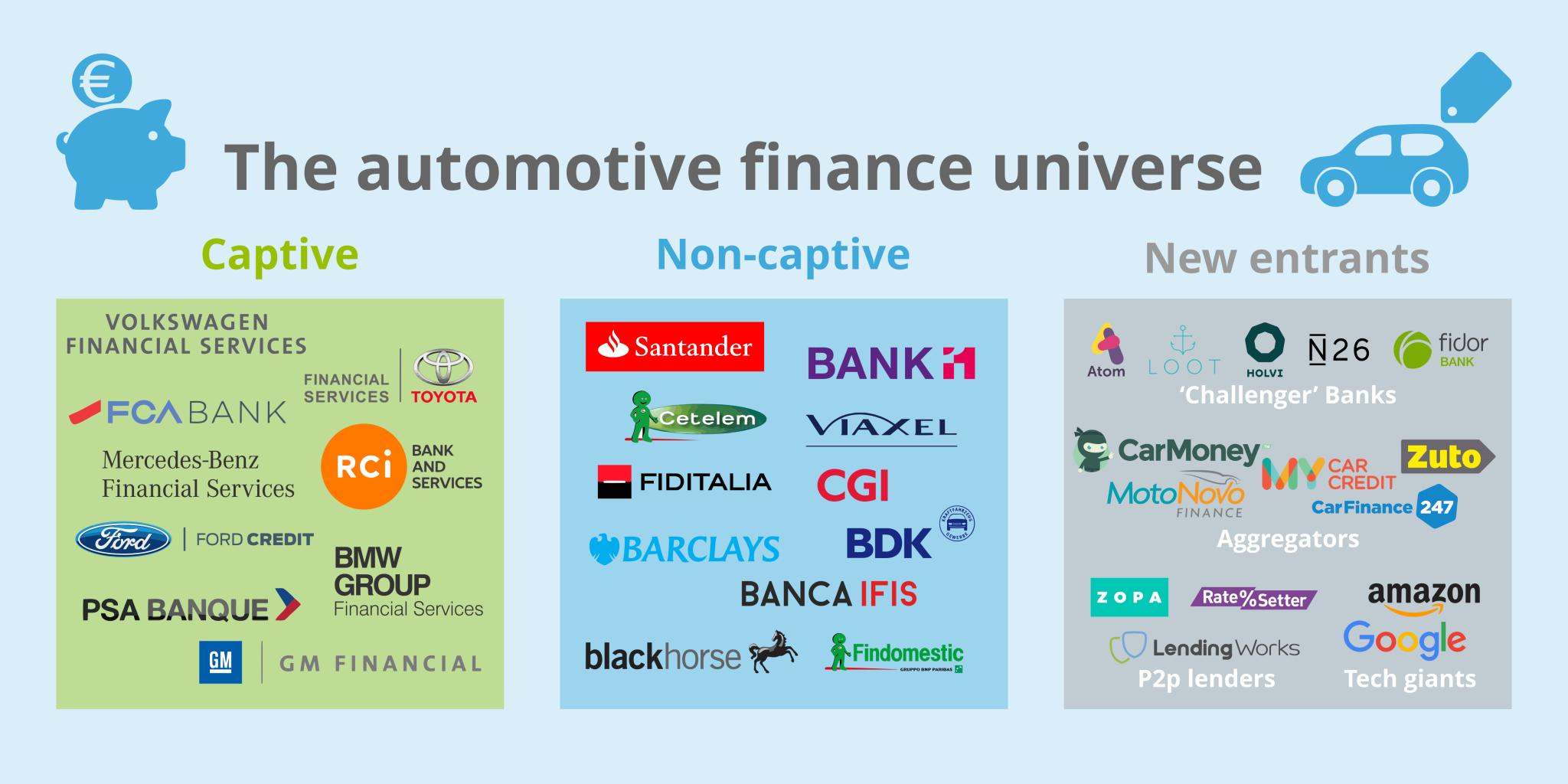 Car Financial Services >> Sophus3 Whitepaper The Digitalisation Of Automotive Finance Part