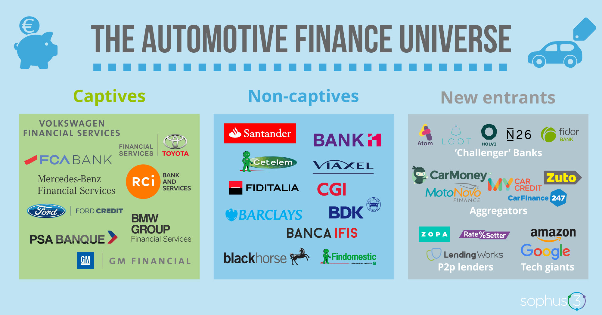Sophus3 Whitepaper The Digitalisation Of Automotive Finance Part