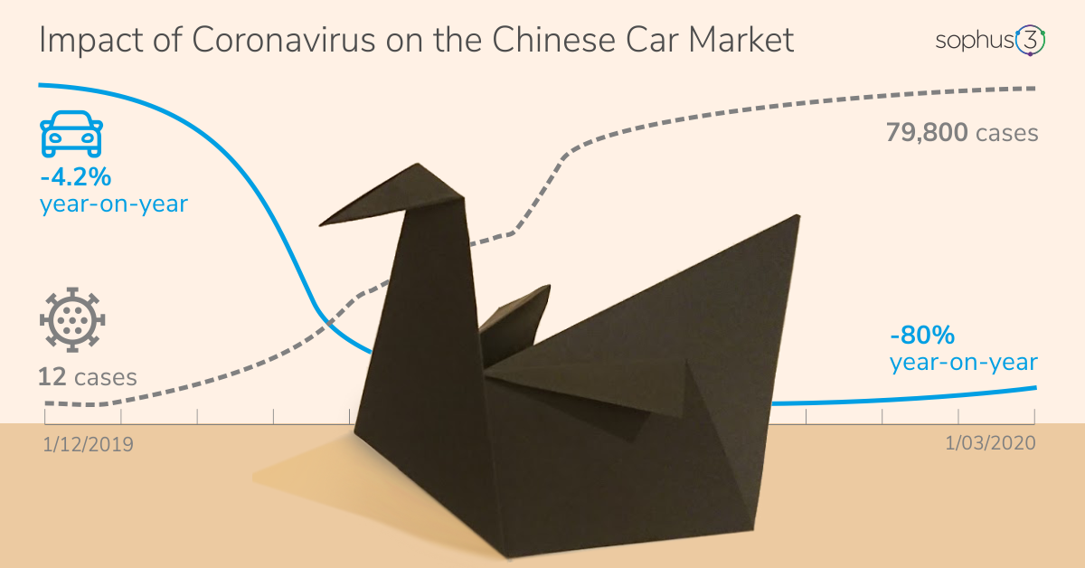 Chinese car market fell 80% in February