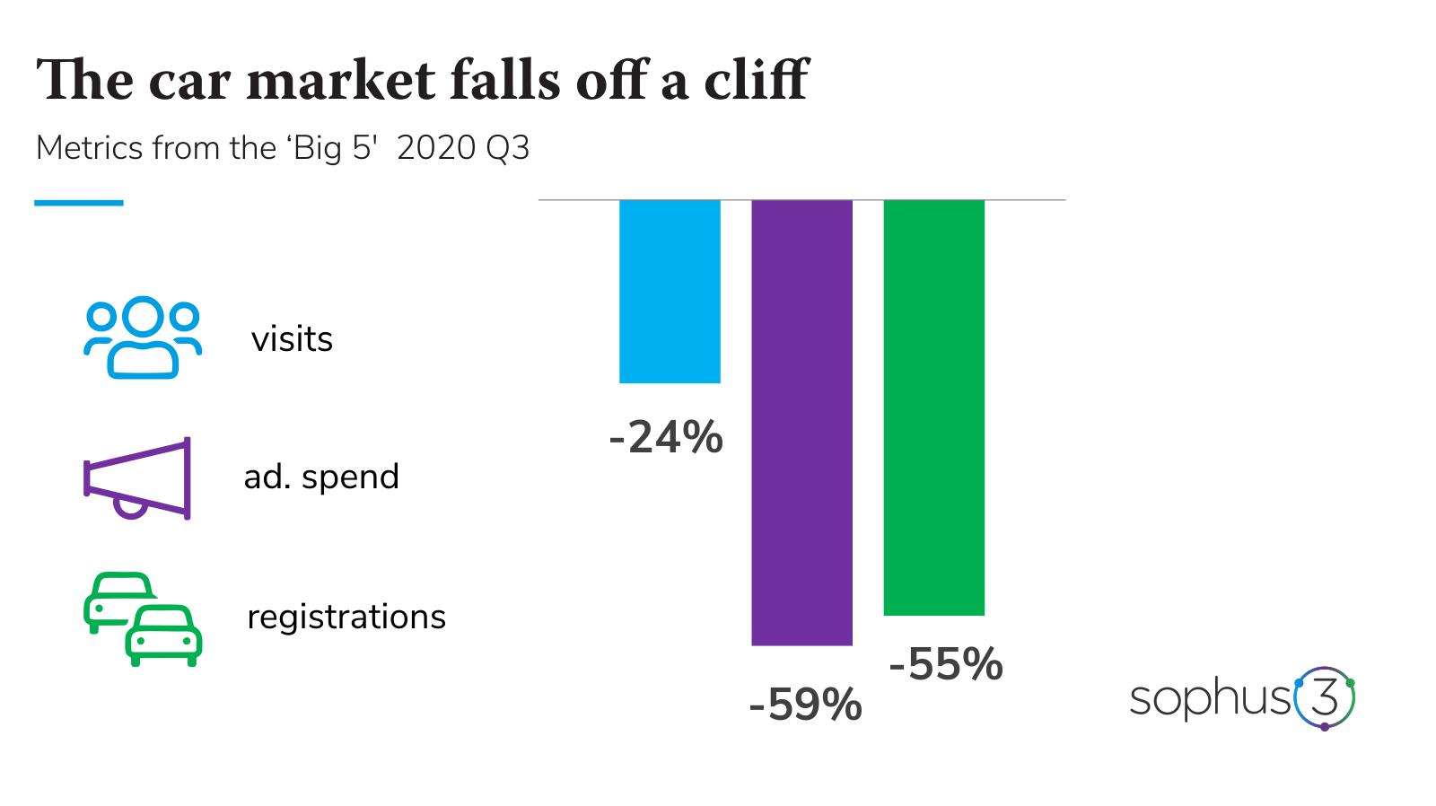 Graph The car market falls of a cliff