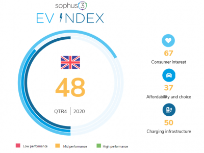 EV Index 2020 Quarter 4