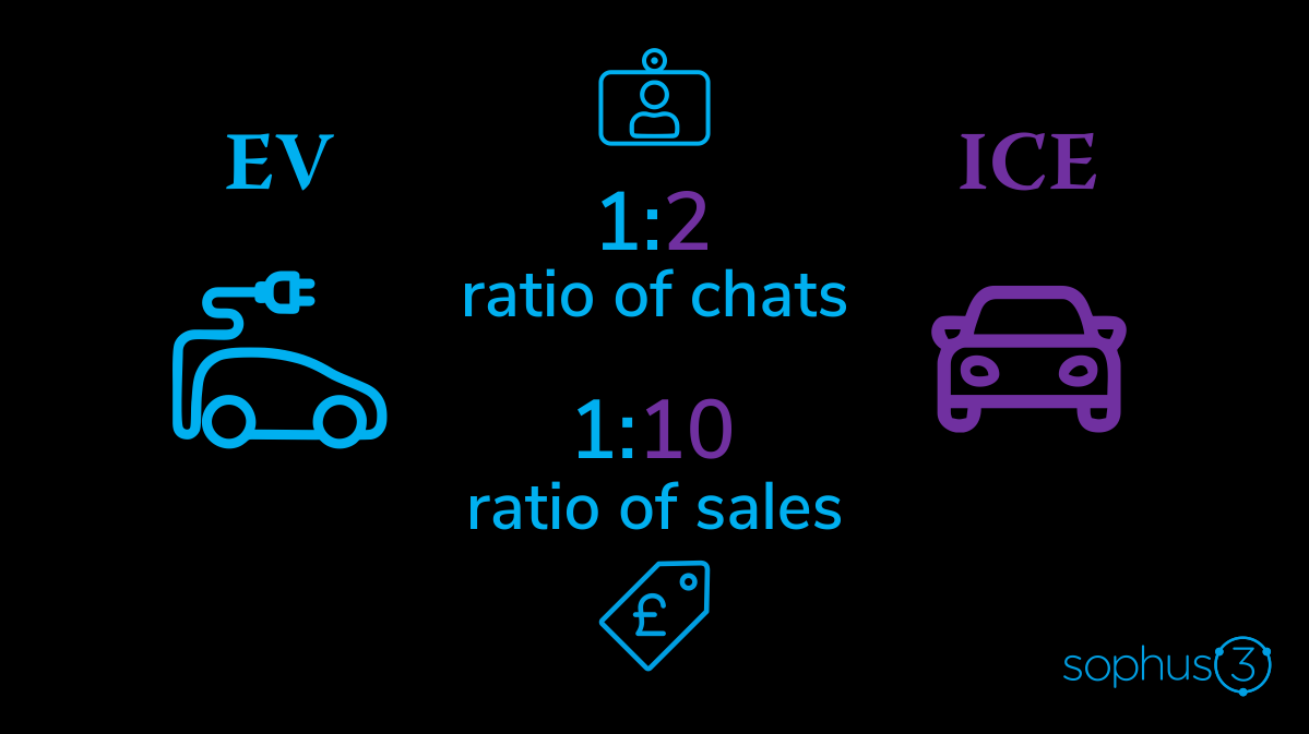 Chart showing interest in EVs online is much larger relative to actual sales