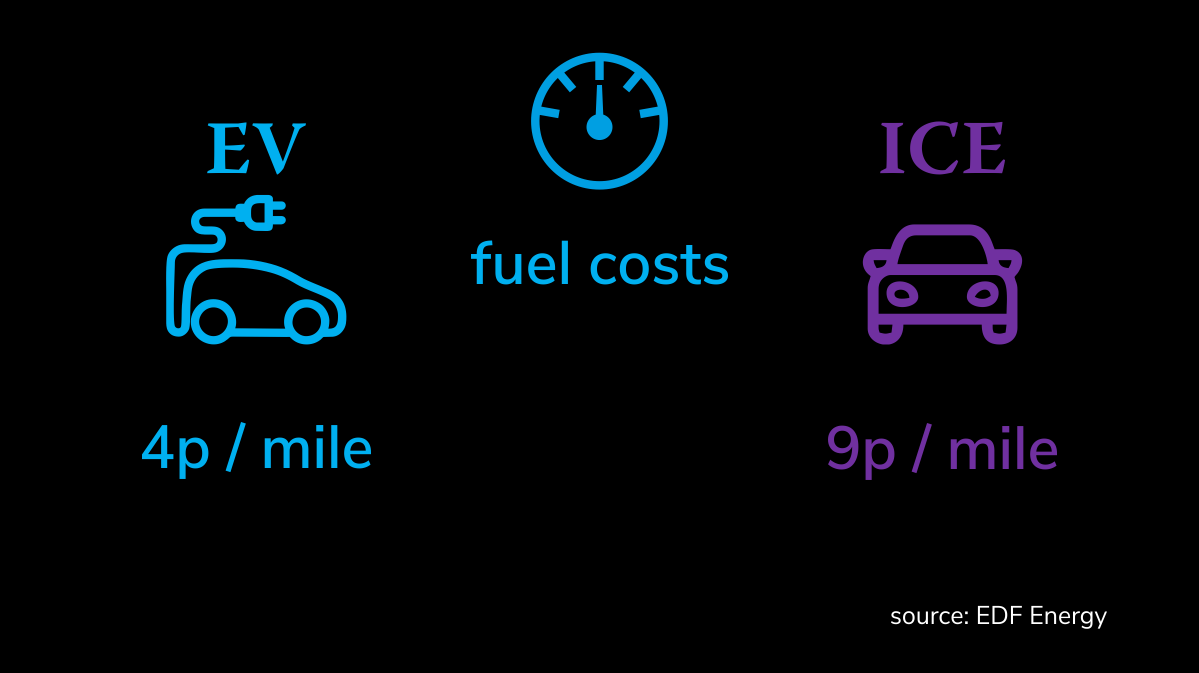 Chart comparing fuel costs for Electric Vehicle at 4 pence per mile compared to an ICE car at 9pence per mile